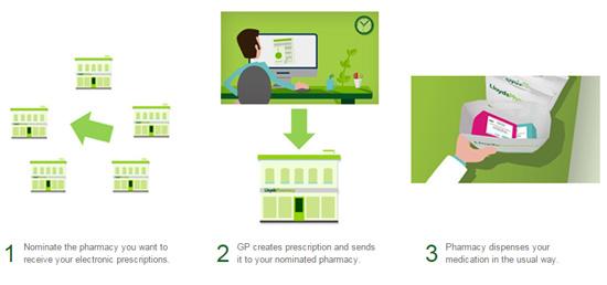 Lloyds Pharmacy Prescription service